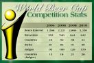 Statistiken World Beer Cup 2010